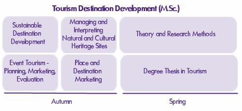 Toerisme Bestemming Ontwikkeling Curriculum